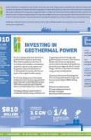 Investing in Geothermal Power